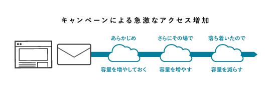 柔軟性が必要とされるシステムの実現のイメージ図