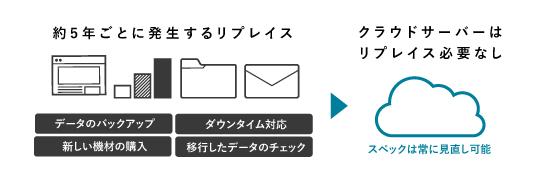 リプレースの簡易化のイメージ図